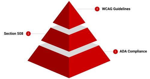 accessibility-pyramid